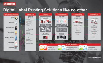 Xeikon TRANSFORM Labelexpo Europe